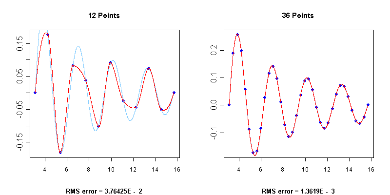 Akima - Interpolation - Approximation - Maths in C, C++