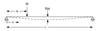 deflection pp - Structures - Engineering in C, C++