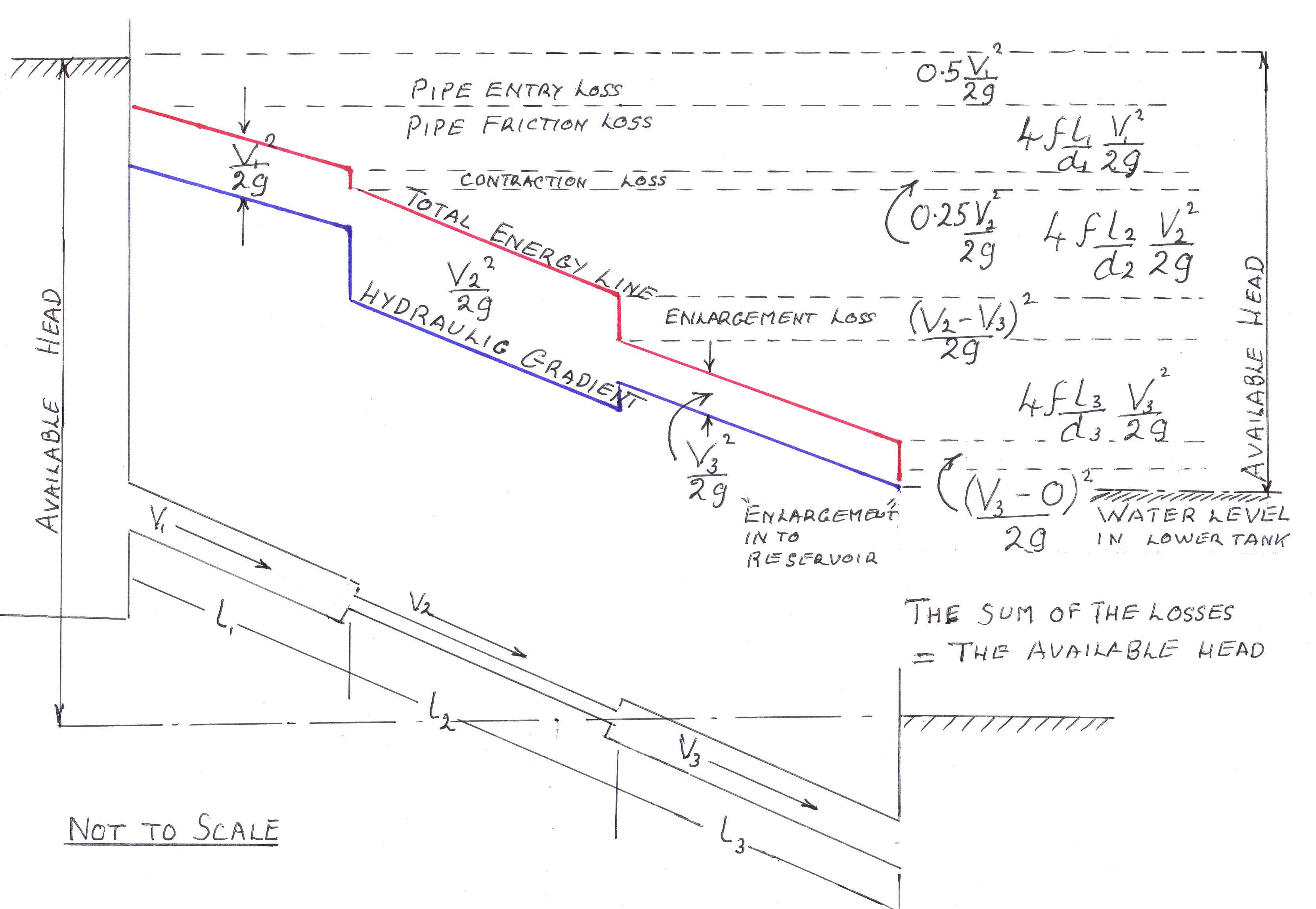 Drawing Lines With Gradients : The hydraulic gradient pipes fluid mechanics