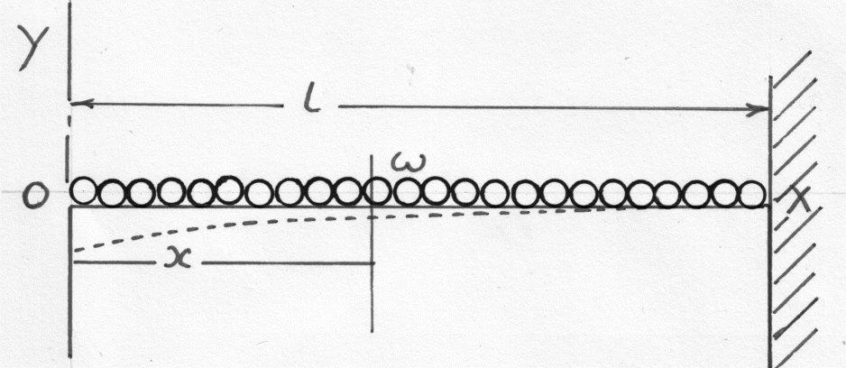 beams - materials
