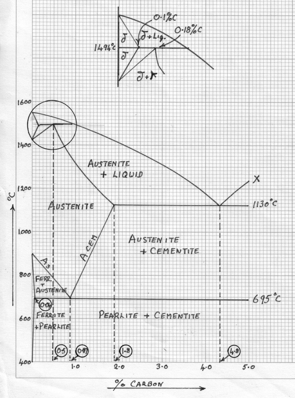 iron carbon alloys - metallurgy