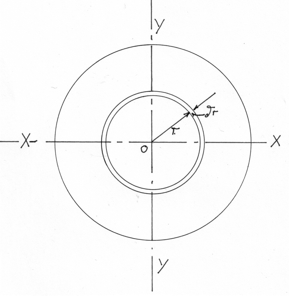 what is moment of inertia