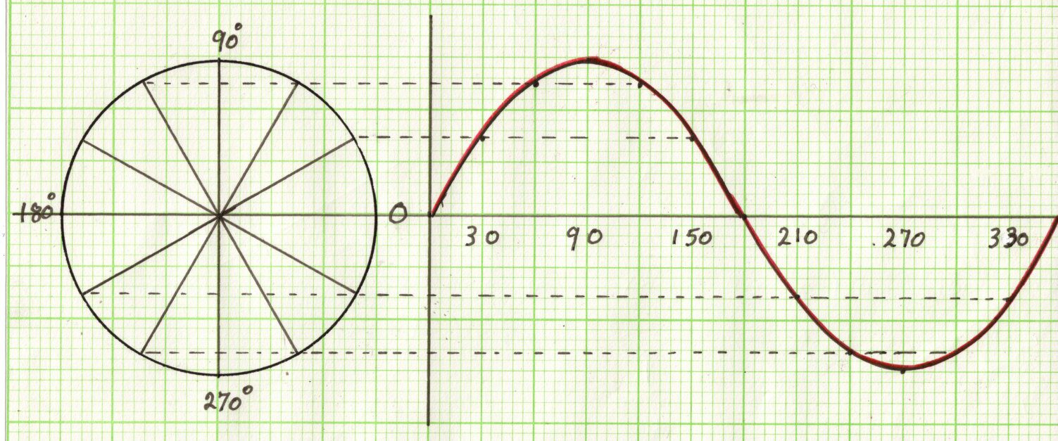 Sine And Cosine Functions Worksheet – Graphing Trig Functions Worksheet