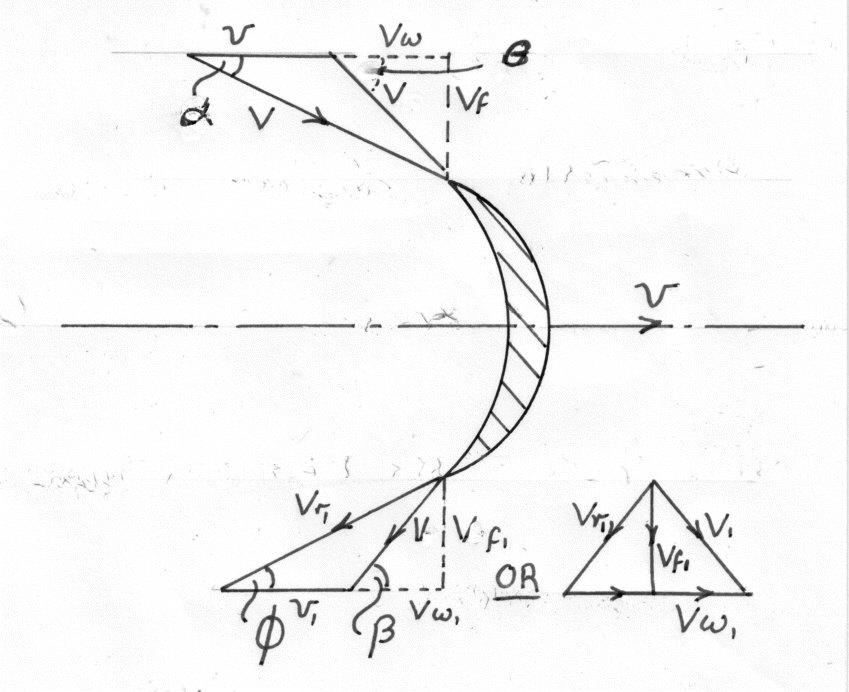Turbines  Machines  Fluid Mechanics  Engineering Numerical Components in C and C