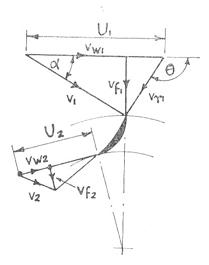 Turbines Machines Fluid Mechanics Engineering Numerical