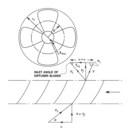 Axial Fan Design Calculation : Axial fan velocity diagram wiring images