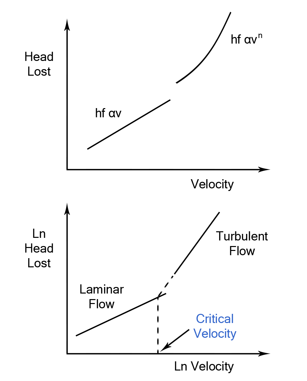 Pipe Head Loss - Head Loss - Pipes - Fluid Mechanics - Engineering