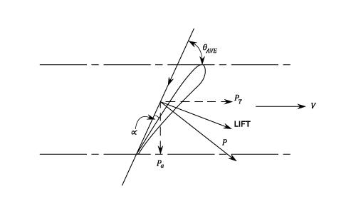 axial flow turbines - turbines - machines