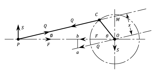 Balancing of Inertia Forces - Theory Of Machines