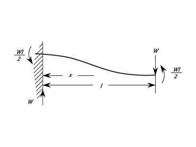 Cantilever Beams - Beams - Materials - Engineering Reference