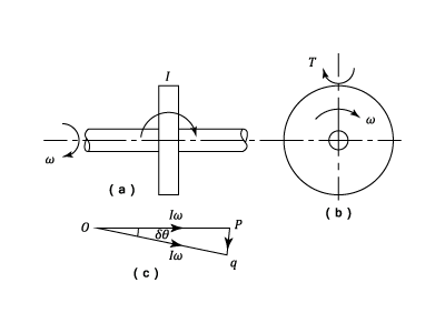 Gyroscopes - Theory Of Machines - Engineering Reference with ...