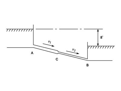 The Hydraulic Gradient Pipes Fluid Mechanics Engineering