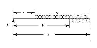 moment rotation of simply supported beam