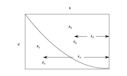 moments of area - beams - materials