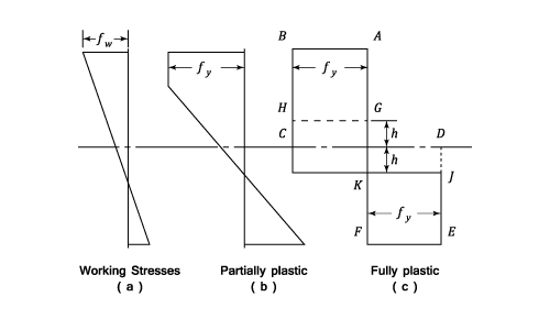 Plastic Theory of Bending - Materials - Engineering