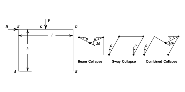 Plastic Theory of Bending - Materials - Engineering Reference with ...