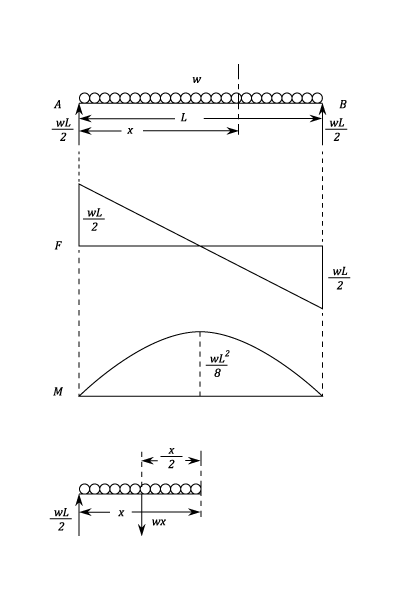 Shear Force and Bending Moment - Materials - Engineering