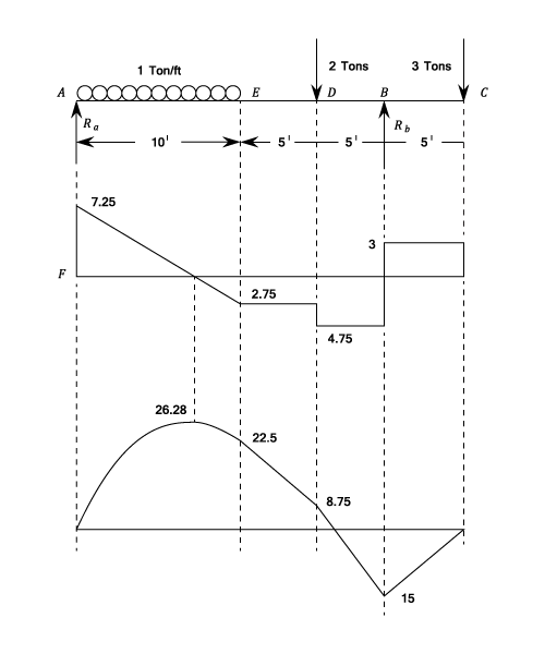 shear force and bending moment materials engineering reference rh codecogs com maximum bending moment diagram examples bending moment diagrams examples