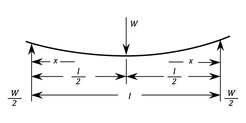 stress in simply supported beam