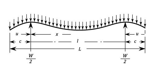 overhanging beam definition