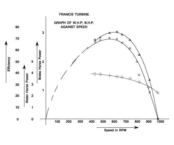 turbines - machines - fluid mechanics