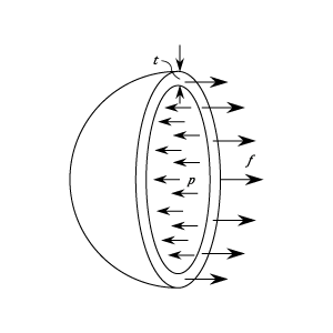 Thin Walled Cylinders and Spheres - Cylinders And Spheres