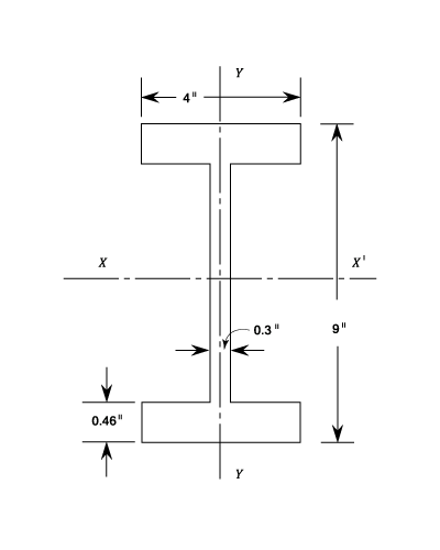 Moments Of Inertia Bending Stress Materials Engineering