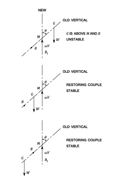 static stability of floating body Pascal's law 40 pressure density height relationship: hydrostatic  buoyancy  centre b and still the floating body may constitute a stable, neutral and unstable.