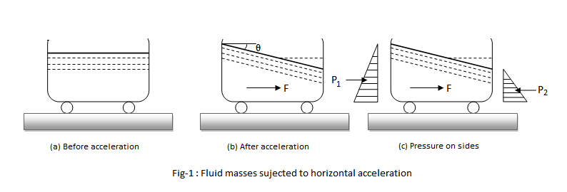 accelerated horizontally - fluid masses