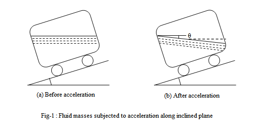 23547/fluid_masses_subjected_to_acceleration_along_inclined_plane.png