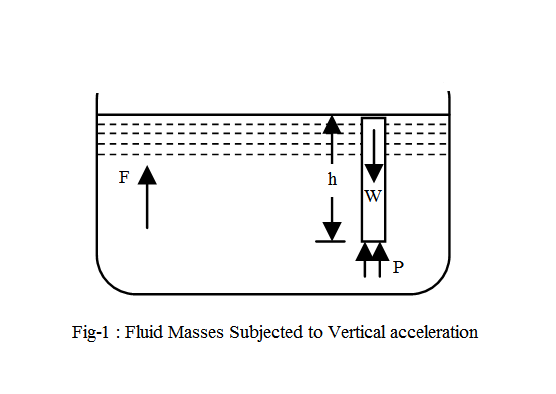 Accelerated vertically - Fluid Masses - Fluid Mechanics