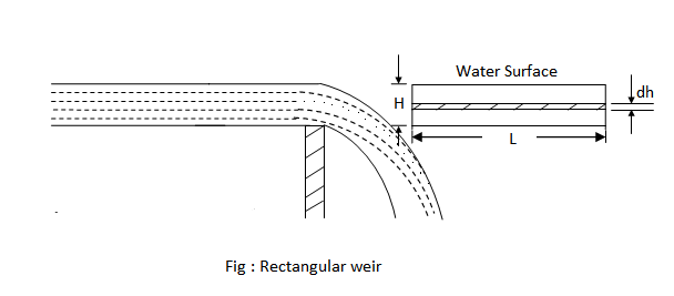 Discharge - Weirs - Fluid Mechanics - Engineering Reference with