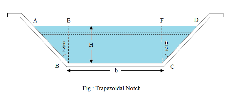 Notches - Fluid Mechanics - Engineering Numerical Components in C