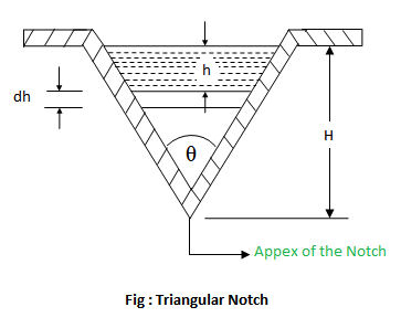 Triangular Notch Notches Fluid Mechanics Engineering Reference