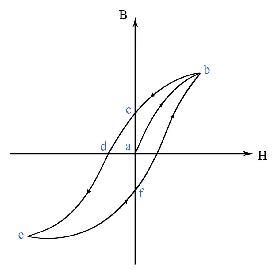 magnetic flux density formula - photo #33