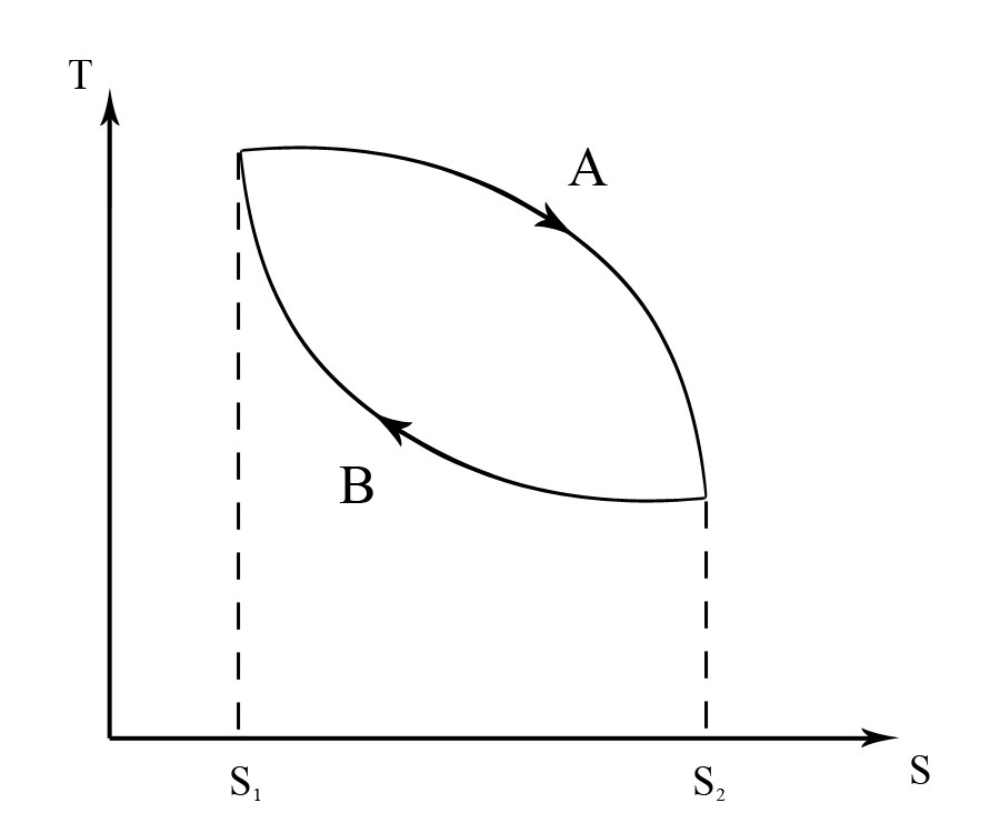 Img Ther on First Law Of Thermodynamics Diagram