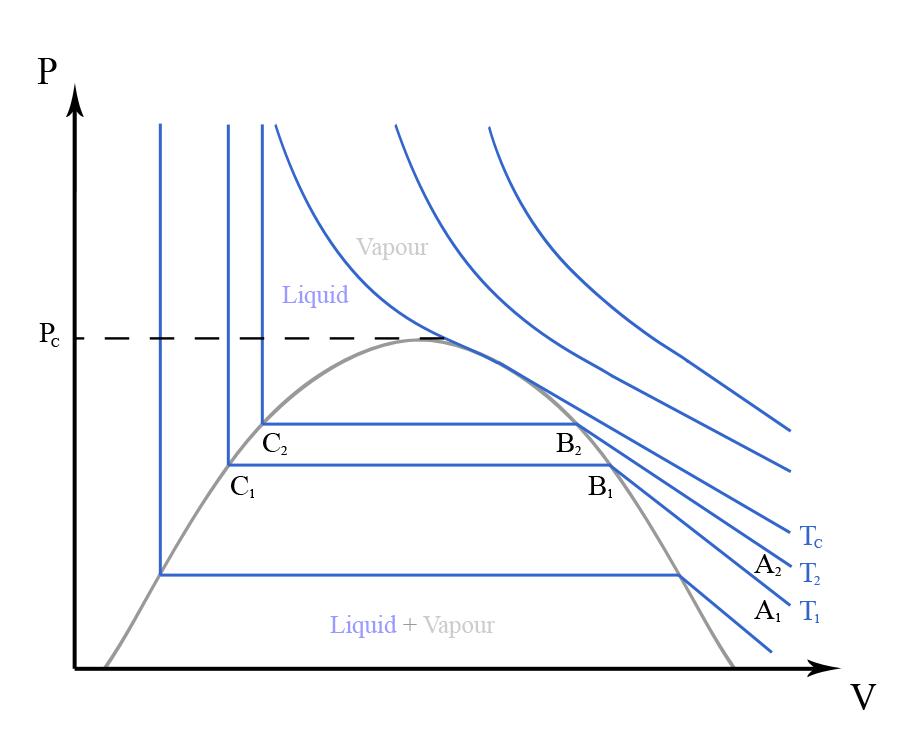 Critical Temperature And Pressure Thermodynamics Engineering